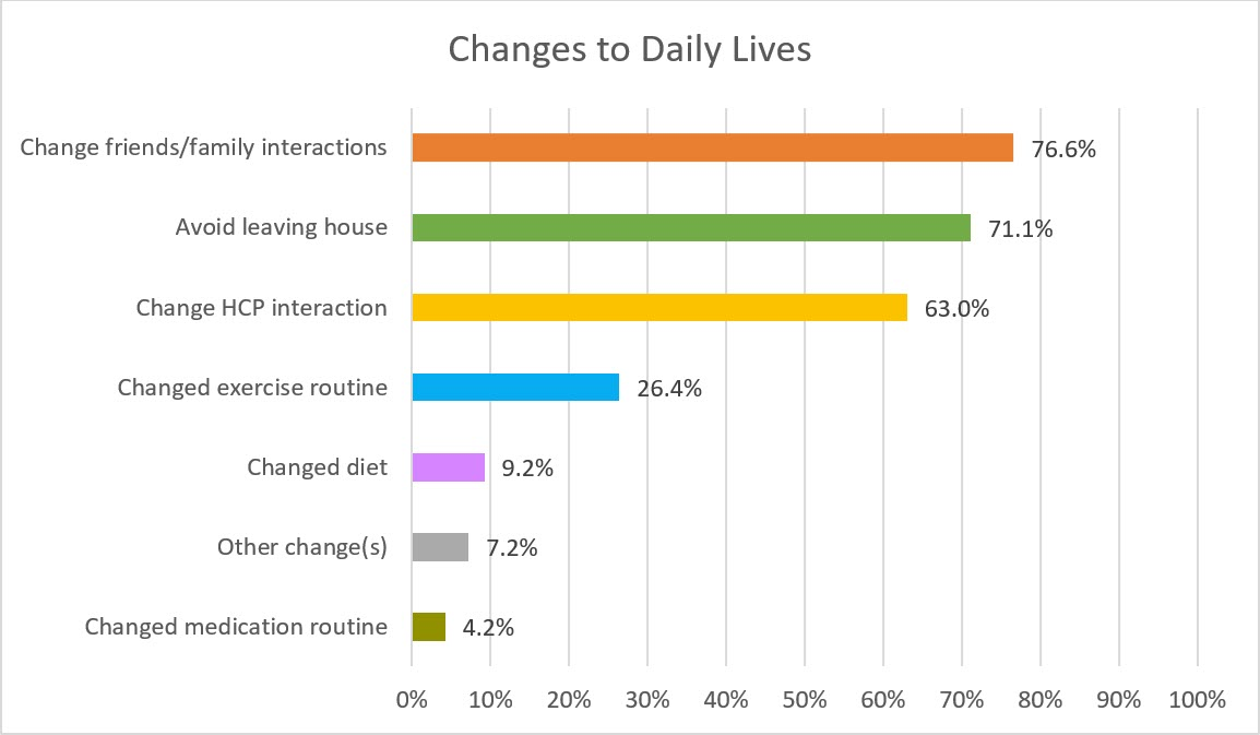 COPD and COVID-19 - Changes to Daily Lives Graph