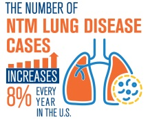 NTM Lung Disease Cases