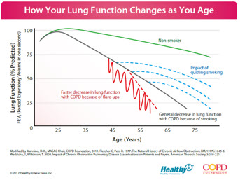 Myths about COPD | COPD Foundation Blog