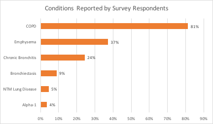 COVID-19 Survey #3 Conditions Reported by Respondents