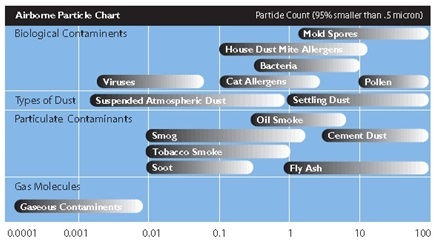 Airborne contaminants, size in Microns
