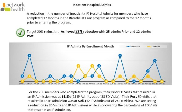 Network Health Readmissions