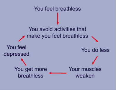 COPD Breathing Techniques