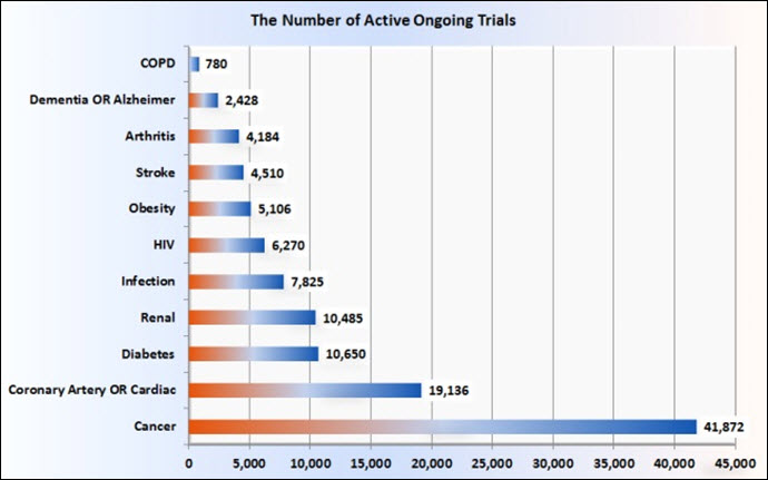 Number of OngoingTrials